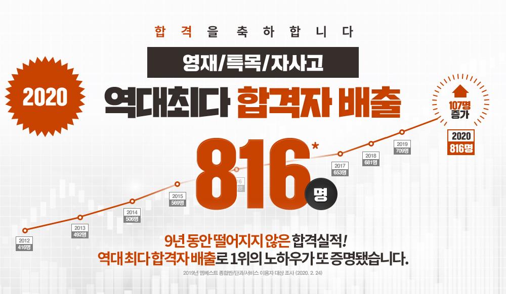 2020 영재학교/특목고/자사고 역대최다 합격자 배출