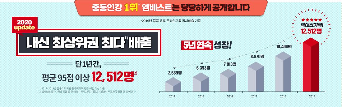 역대최다 내신 최상위권 배출